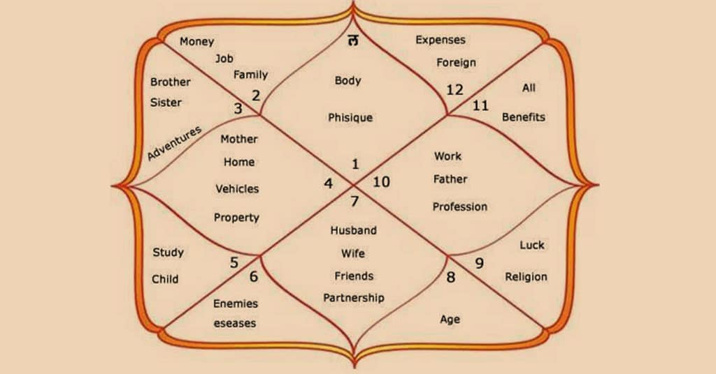 Significance Of Houses In Vedic Astrology